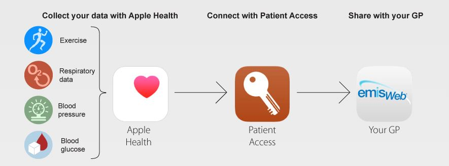 personal health records A personal health record, or phr, is a health record where health data and  information related to the care of a patient is maintained by the patient this  stands in.
